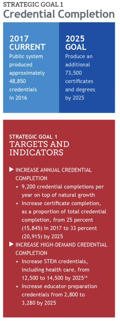 Goal 1 Increase Credential Completion Colorado Rises