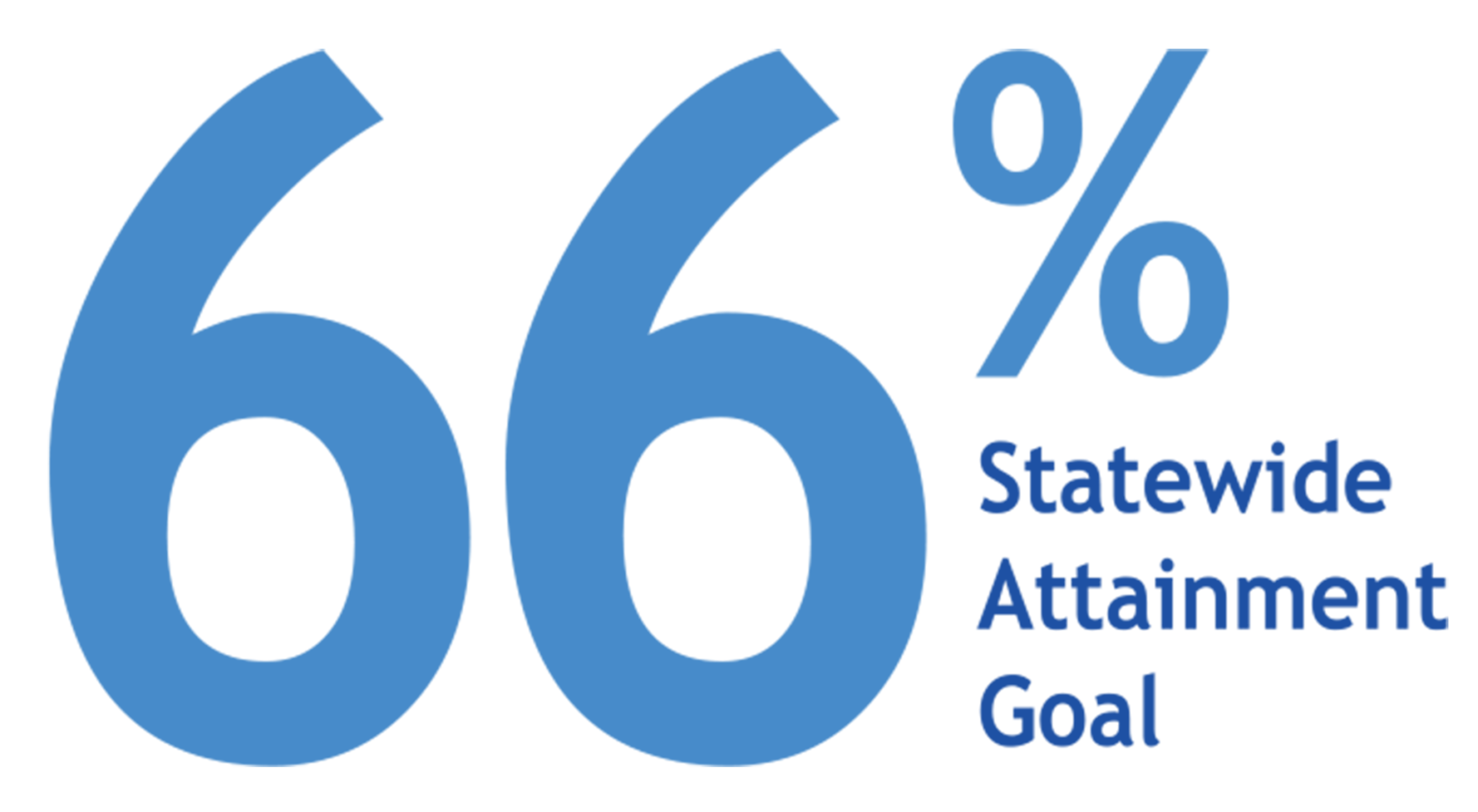 66 Percent Statewide Attainment
